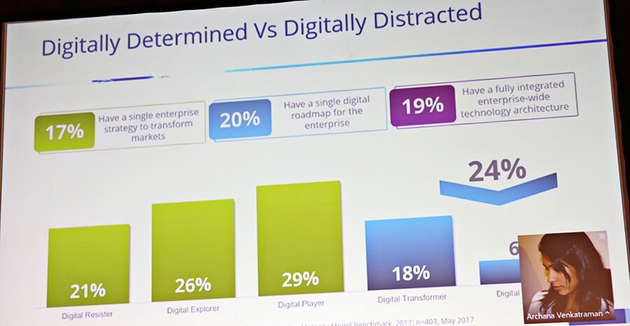 Digitally Determined vs Digitally Distracted (Grafik: IDC)