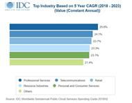IDC »Worldwide Semiannual Public Cloud Services Spending Guide« (Grafik: IDC)