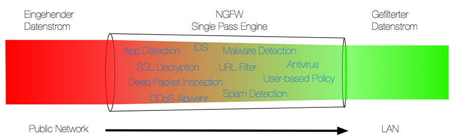 Schematische Darstellung der Single Pass Engine in einer Next Generation Firewall (NGFW)