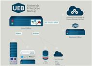 Backup-Beispiel mit der virtuellen Appliance »Unitrends Enterprise Backup« UEB (Bild: Unitrends)