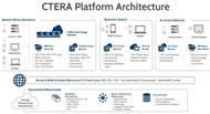 Architektur der Enterprise-Data-Services-Platform Version 5.0 (Bild: Ctera Networks)