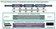 Dies ergibt die Kombination Apollo-Server-Systeme mit Scality-Object-Storage-Software (Bild: HPE)