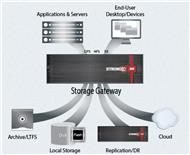 So arbeitet die »StrongBox« als Storage-Gateway (Bild: StrongBox Data Solutions)