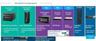 IBMs komplettes All-Flash-Portfolio (Bild: IBM)