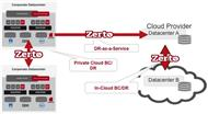 So funktioniert Desaster-Recovery-as-a-Service (DRaaS) in der Cloud mit »Zerto Virtual Replication« (Bild: Zerto)