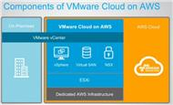 In »VMware Cloud on AWS« werden On-Demand-Services von Vmware bereitgestellt, die in der AWS-Public-Cloud laufen (Bild: Vmware)