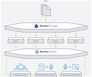 Die Architketur der Acronis-Cloud-Infrastruktur »Acronis Storage« mit Blockchain (Bild: Acronis)