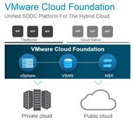 Die Architektur von »Cloud Foundation« (Bild: Vmware)