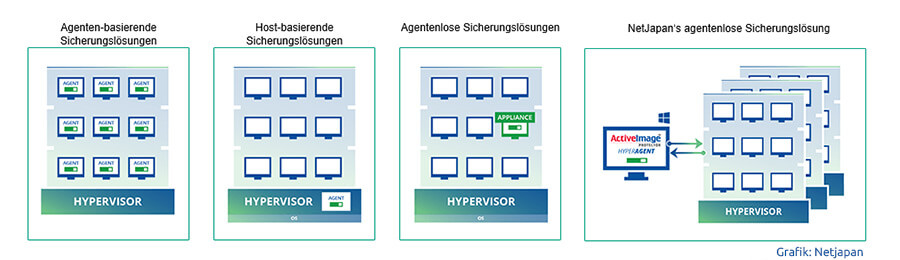 Funktionsweise der Netjapan »ActiveImage Protector Virtual Edition« (Grafik: Netjapan)