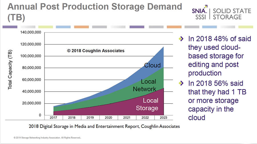 Annual Post Production Storage Demand (Quelle: SNIA)