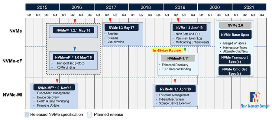 NVMe Specification-Roadmap (Quelle: NVM Express)