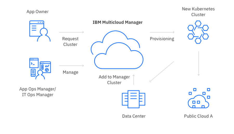 IBM Multicloud Manager (Grafik: IBM)