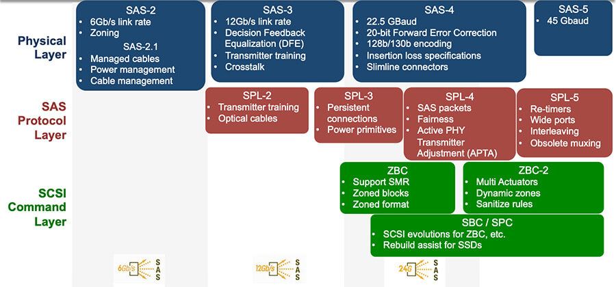 SAS-Features (Quelle: SCSI Trade Association)