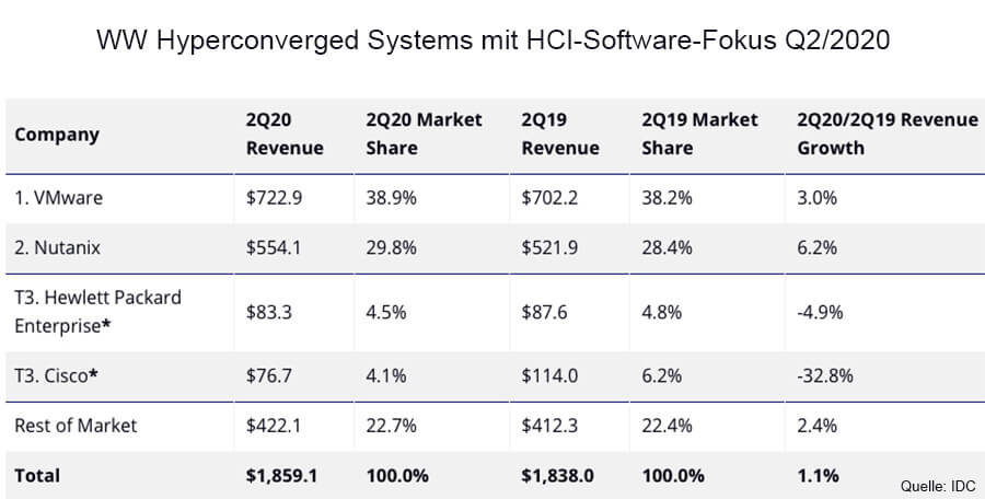 Top 3 Unternehmen, WW Hyperconverged Systems mit HCI-Software-Fokus, 2Q20 (Umsatz in Mio. USD), Quelle: IDC
