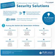 PUR Security Solutions 2021: Anwenderumfrage von Techconsult (Grafik: Techconsult)
